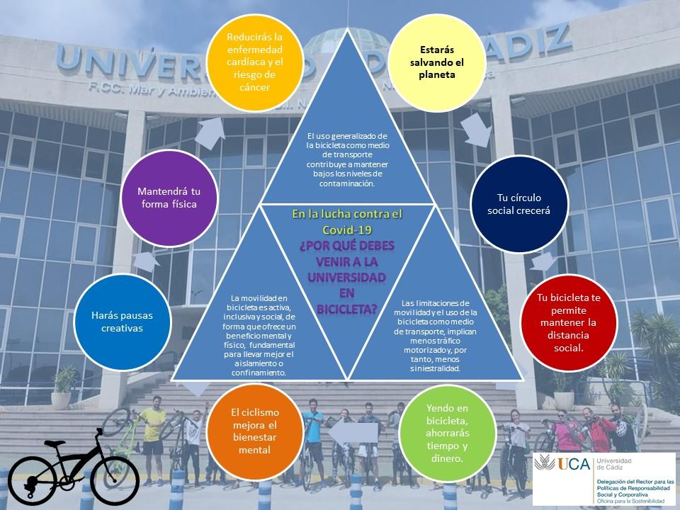 IMG En la lucha contra el Covid-19… ¿Por qué deberías usar la bicicleta para ir a la universidad?